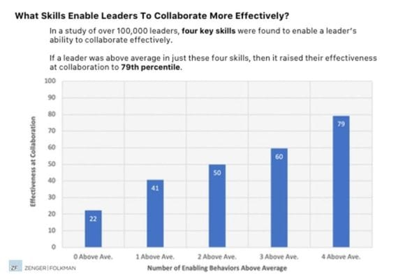 Bar graph showing the four skills associated with effective collaboration