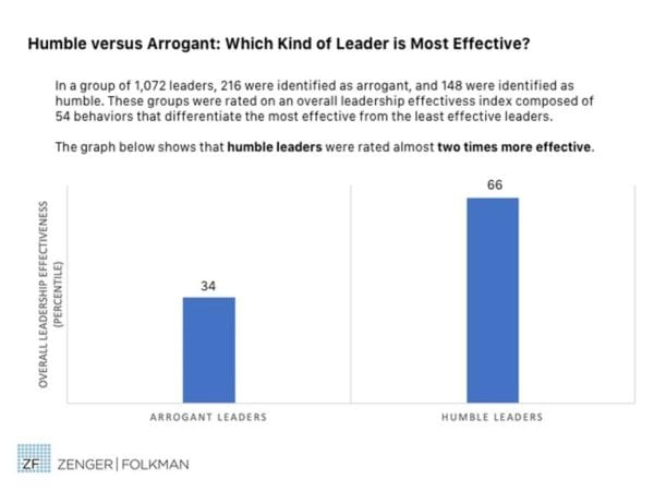 Data showing humble versus arrogant leaders