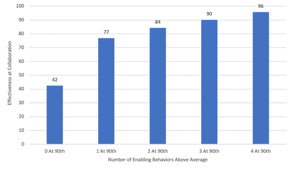 Bar graph showing the the number of enabling behaviors above average and collaboration effectiveness