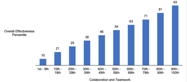 Bar chart showing an increase of 83% effectiveness as collaboration improves