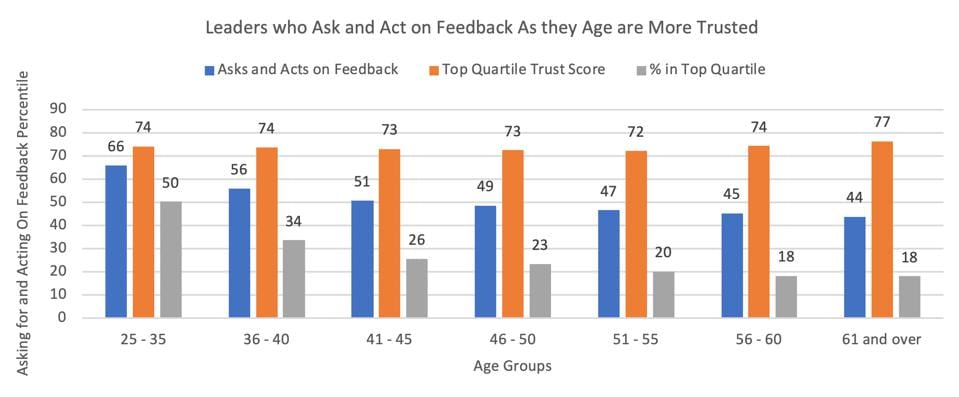 ZFCO 2019 Study- Age and Trust