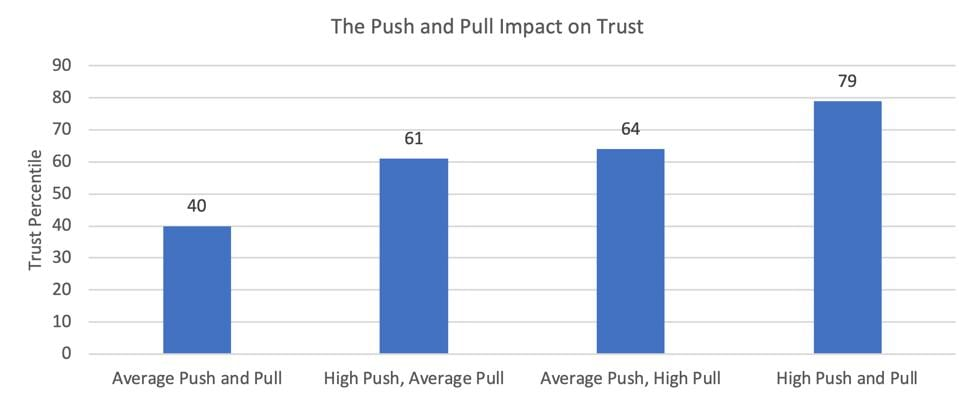 ZFCO 2019- Push and Pull impact on Trust