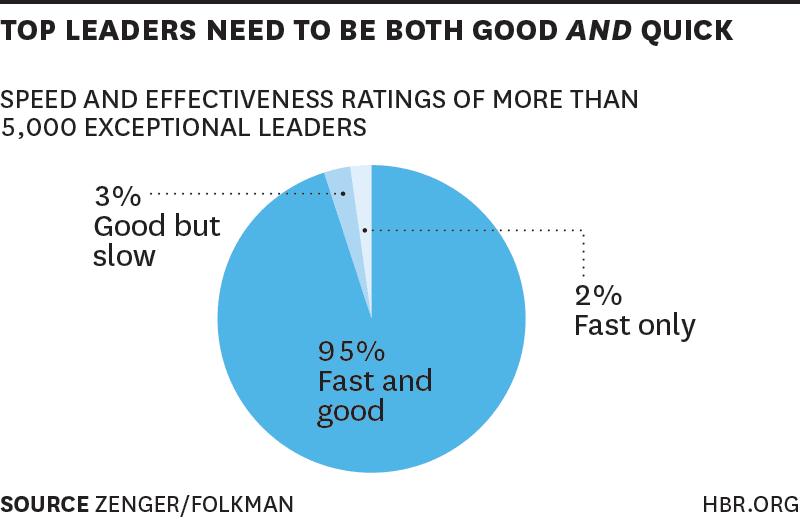 Leadership Speed HBR Graph