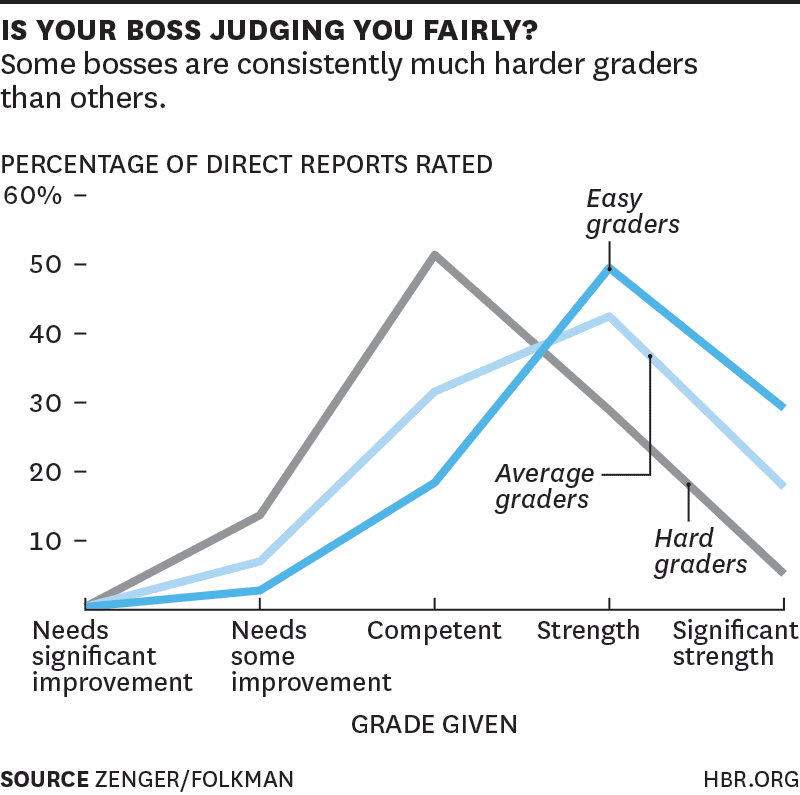 HBR Graphic If your Boss Thinks You're Awesome