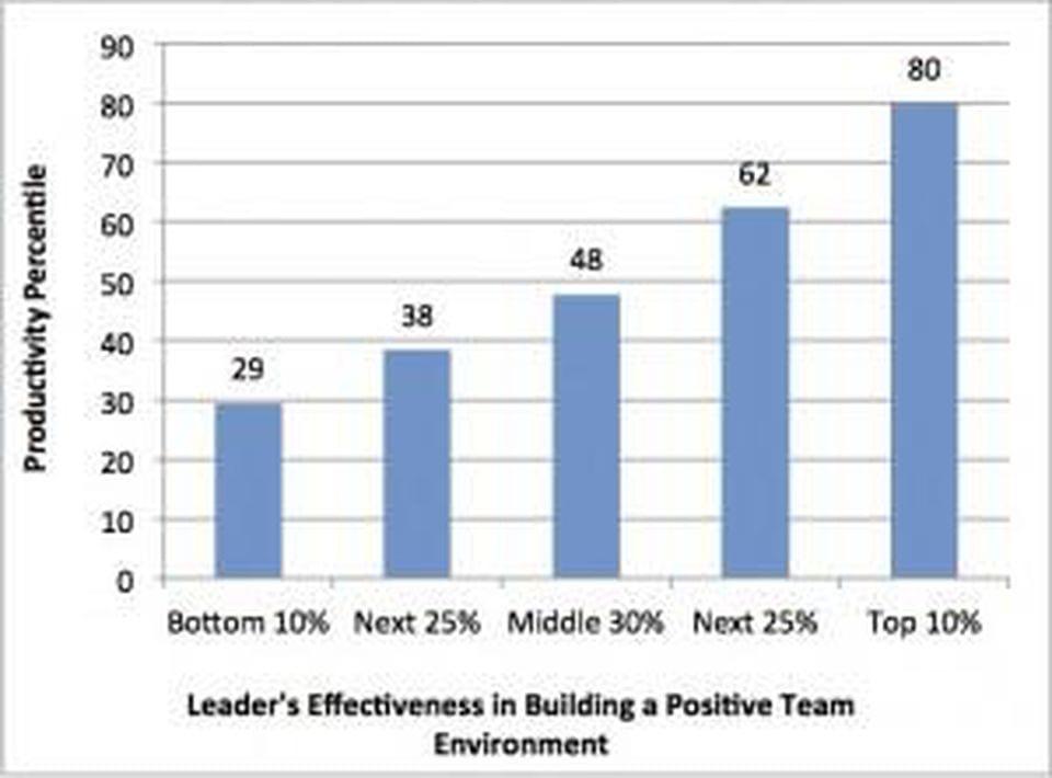 ZFCO 2012 team productivity graph
