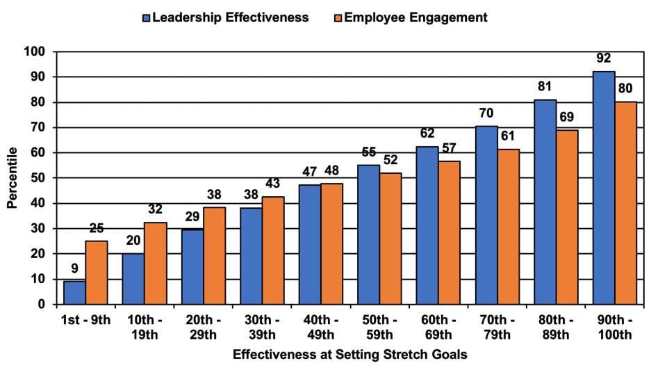 ZFCO- Leadership Behavior- Stretch Goals