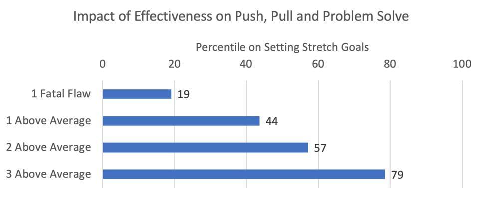 ZFCO- Stretch Goals- Push, Pull, Problem Solve