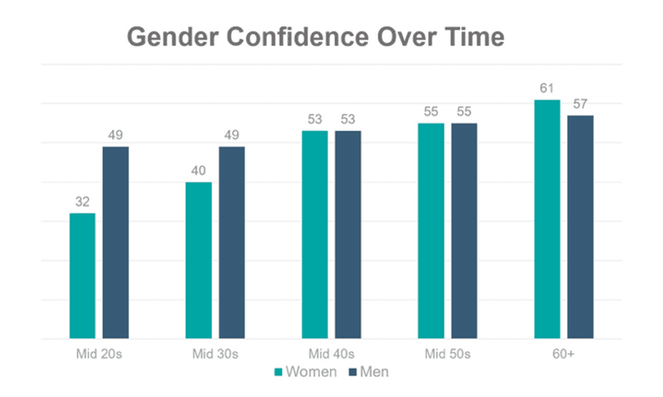 Study Women's Confidence Over Time