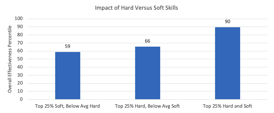 Individual Contributors Leaders-Hard versus Soft Skills