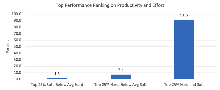 Leadership Research- Top Performance Ranking on Productivity and Effort