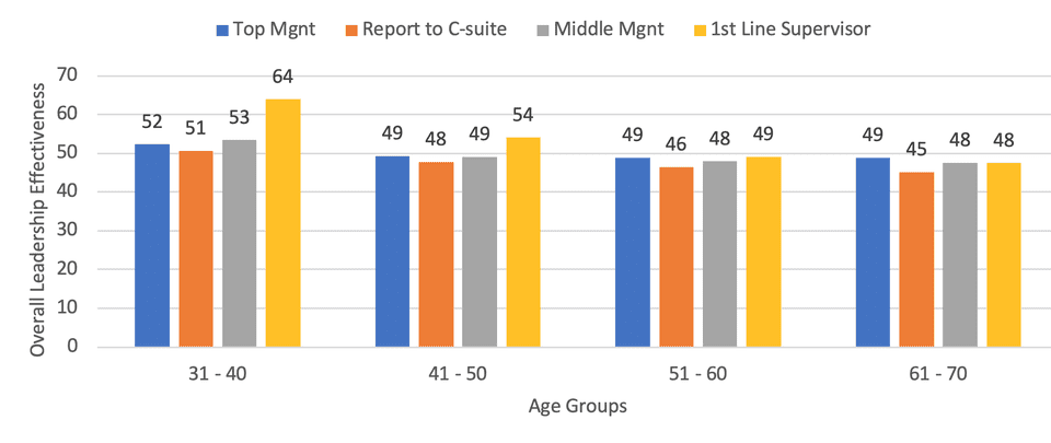 Leadership and Age Study by Zenger Folkman