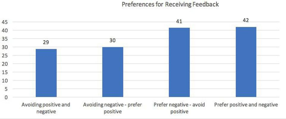 Preferences for Receiving Feedback Zenger Folkman Study