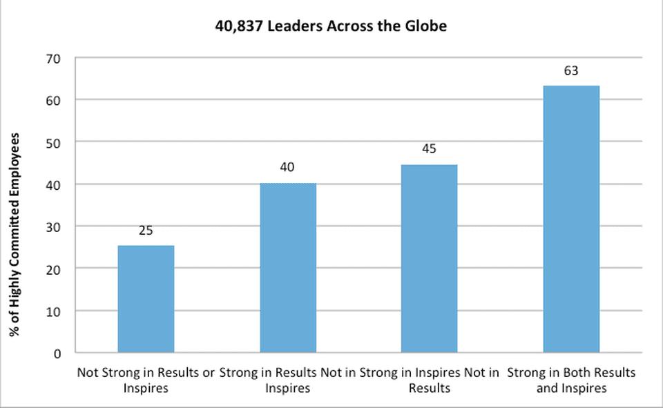 ZFCO study- Leaders across the Globe