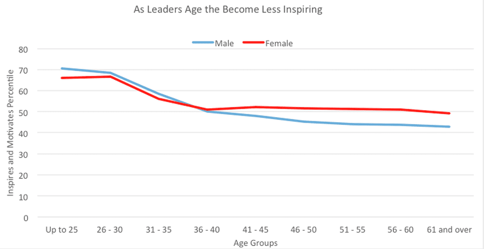 Age and Inspiring Others