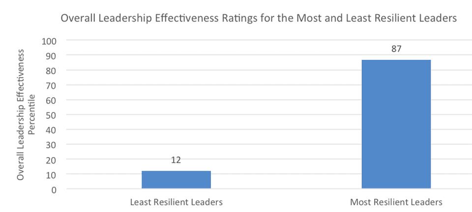 Zenger Folkman Resiliency Study
