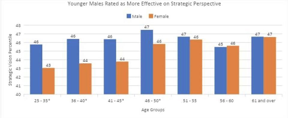 Zenger Folkman Strategic Thinking Women Study