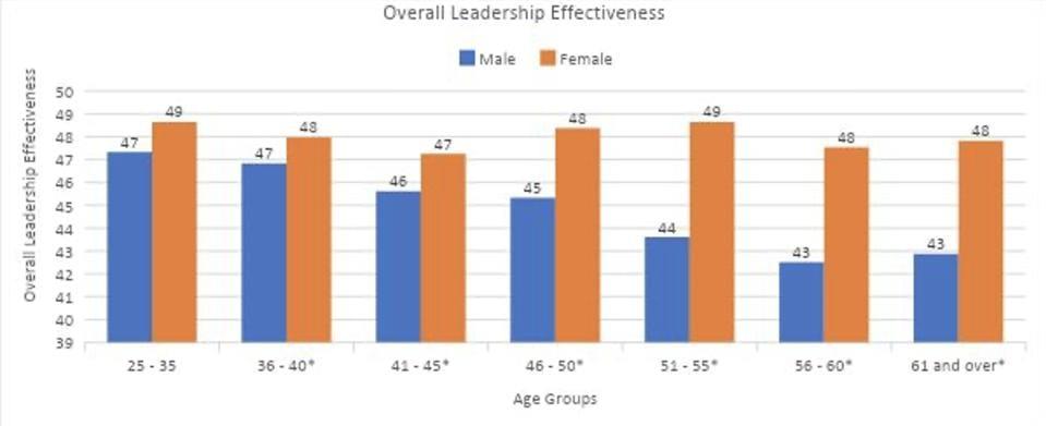 Zenger Folkman study of overall Leadership Effectiveness score in men and women.