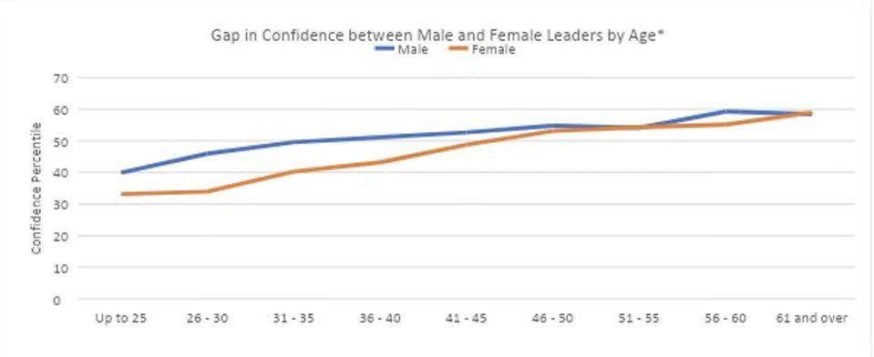 Zenger Folkman confidence study 2021
