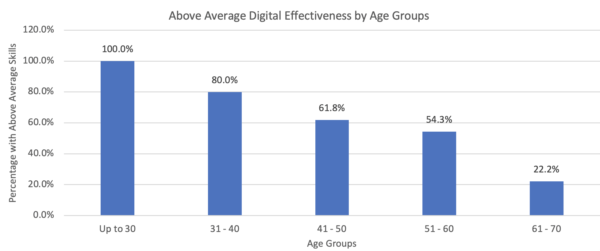 Digital Expertise and Age groups