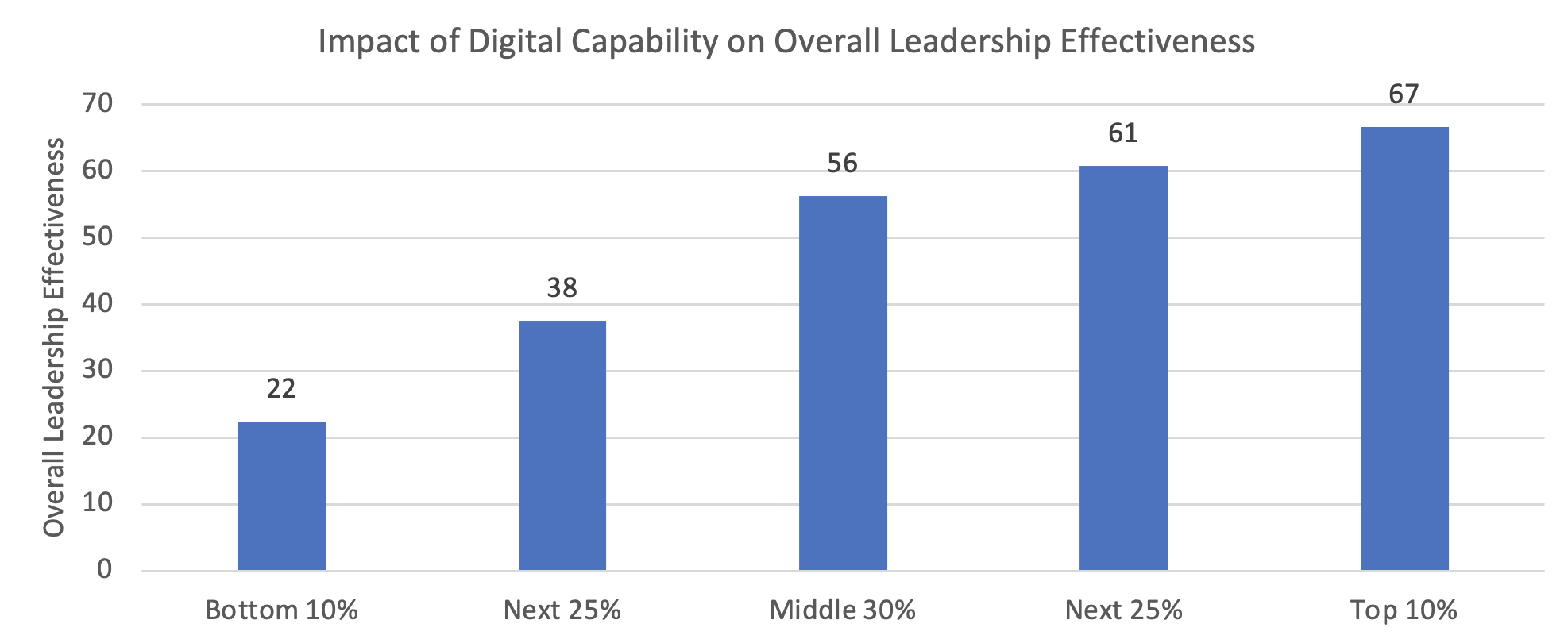 Digital Expertise and Leadership Effectiveness