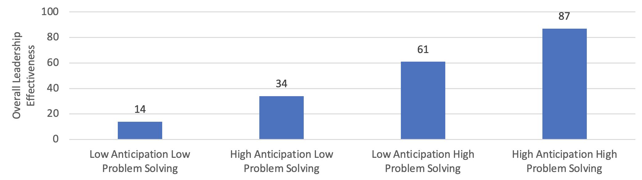 Leadership skill- Problem Solving