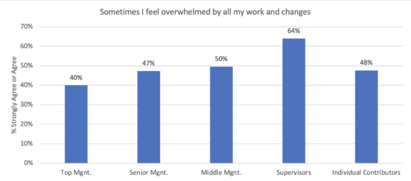 Graph Showing Increase in Overwhelmed employees