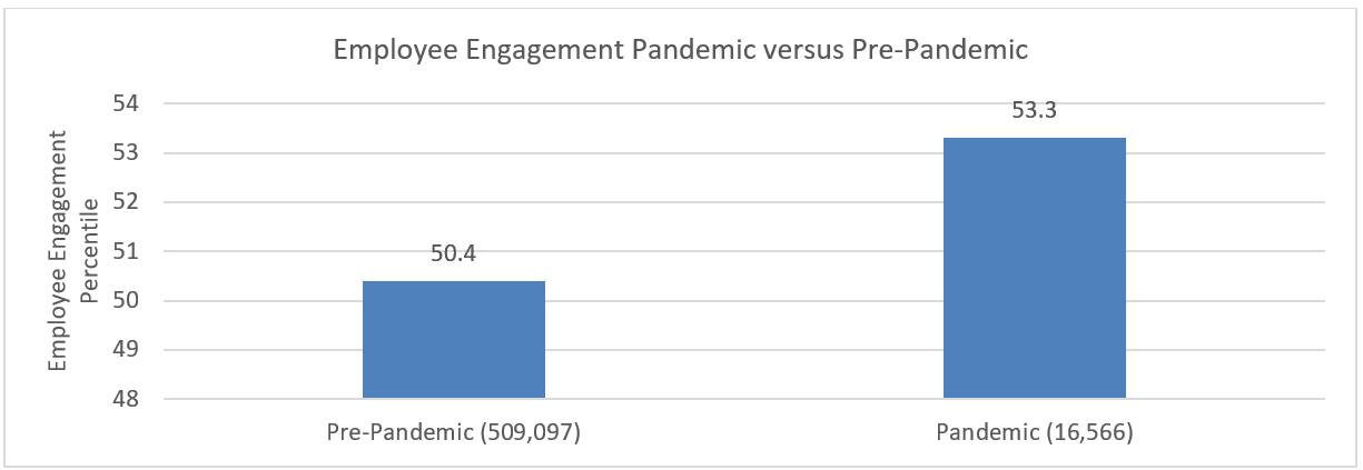 Zenger Folkman Study 2021 Employee Engagement Pandemic