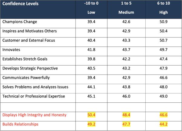 Impact of Confidence Level on Specific Leadership Skills