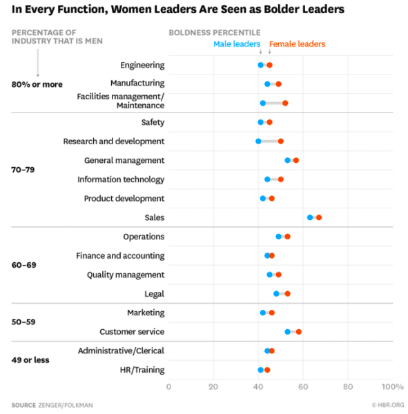 In Every Function, Women Are Seen As Bold Leaders