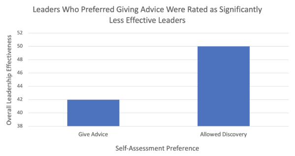 Leadership Effectiveness of those who prefer giving advice and those who allow discovery