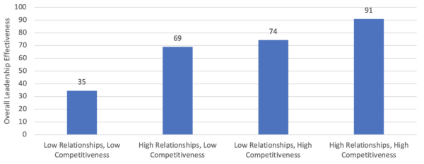 Correlation between Relationship Building and Competitiveness and Overall Effectiveness