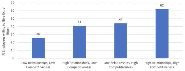 Correlation between Building Relationships and Competitiveness and % of Employees Discretionary Effort